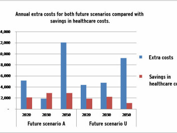 Blue columns: The Danish climate commission's calculated extra costs for two different future scenarios with renewable energy sources. Scenario A is the most ambitious, where biomass is not imported. Red columns: CEEH's calculations of the savings in healthcare costs.