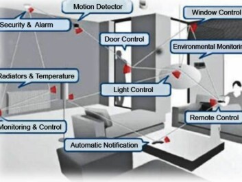 An example of a home with a wireless sensor network. A number of sensor nodes are installed in the house and connected via ZigBee. The door, for instance, can be locked with a remote control and the lights can be switched off when the door is closed. (Graphics: Texas Instruments)