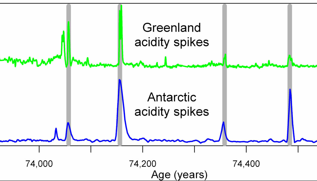 The bipolar matching of volcanic acidity spikes (sulphate) in Greenland and Antarctic ice cores at around the Toba eruption. (Graphic: Anders Svensson/the Niels Bohr Institute)