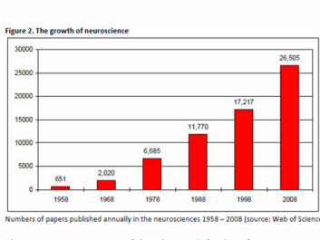 The number of scientific papers on neuroscience has increased massively in recent years. (Illustration.: Web of Science)