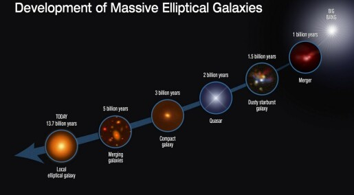 Collisions made early galaxies grow huge