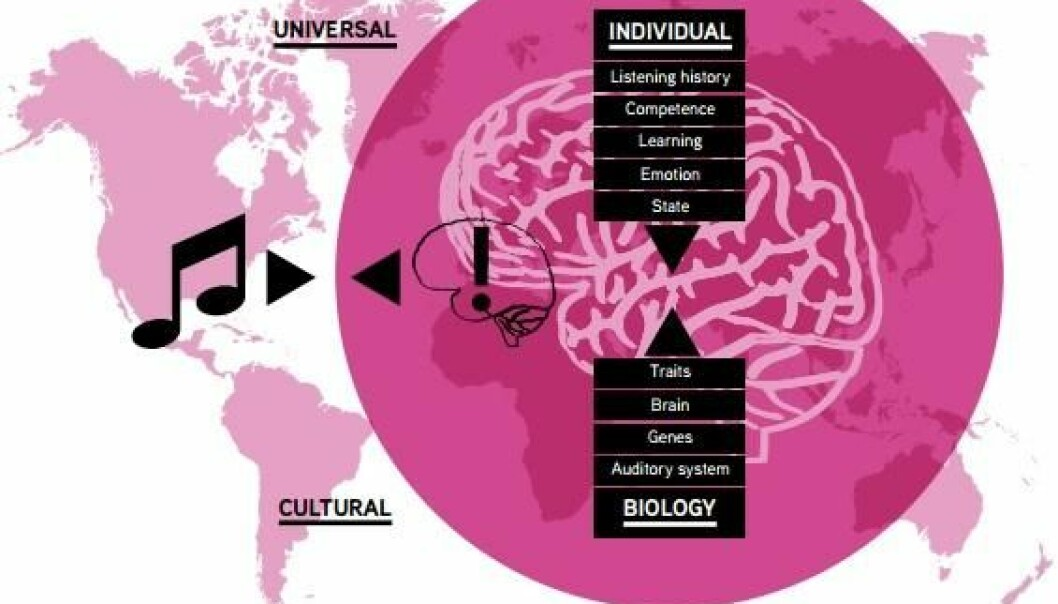 When we listen to music, the brain is constantly trying to predict the musical structure based on universal, cultural and individual musical rules. Thus, when evaluating the effect of music applications it is necessary to consider whether the intervention is aimed at features that are universal, depend on musical enculturation, or whether it relies on individual and maybe even situational factors (Illustration: from the 'Music interventions in health care' white paper)