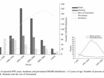This graph shows the number of reported HIV cases, the incidence and the spread per 100,000 inhabitants over a 15-year period. The figures are based on the number of people infected with HIV in Nuuk, Sisimiut and the rest of Greenland. (Photo: Karen Bjorn-Mortensen et al.)