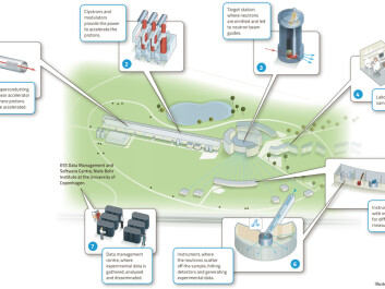 "The illustration shows how the ESS expects the neutron scattering facility to work. Click <a href=""http://europeanspallationsource.se/sites/default/files/how_does_ess_work.jpg"" target=""_blamk:""> here for enlarged image</a>. (Illustration: ESS)"