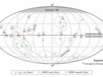 The red circles show where the 21 cosmic neutrinos came from. The number indicates their energy in TeV. All the neutrinos come from the Northern Hemisphere. (Illustration: IceCube Collaboration)