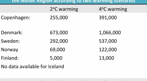 COP21: What does two degrees Celsius global warming look like?
