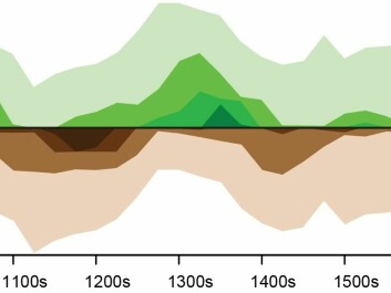 The percentage of the Northern Hemisphere land area that experienced extreme wet or dry conditions during the past the twelve centuries. Stronger green colours indicate a wetter climate, and strong brown colours indicate drier climate. The driest period is in the twelfth century and not in recent times, as climate models suggest. (Illustration: Ljungqvist et al 2016 / Nature)