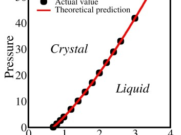 The new model describes how a crystal transitions into a fluid at different pressures. Model predictions match actual observations. (Illustration: Ulf Pedersen)