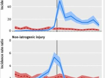 The blue curve above shows that patient injuries spike around the time of a cancer diagnosis. The blue curve below shows that other injuries increase the most before the diagnosis is made. Injuries from medical complications are called iatrogenic. Non-iactrogenic injuries in the chart below are ones from unrelated events, like car accidents. (Illustration.: BJM)