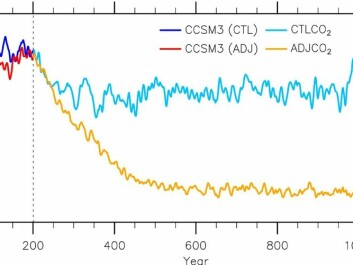 A new study had confirmed that climate models may overestimate the stability of the AMOC. Their modeling experiments show a gradual decline in the strength of this ocean circulation and eventually a complete shutdown after a doubling of carbon dioxide above their 1990 level. (Illustration: Liu et al., Science Advances 2016).