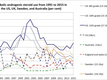 "A snapshot of anabolic androgenic steroid use from 1991 to 2015 in the USA, UK, Sweden, and Australia (per cent). A full version of this graph can be viewed <a href=""http://ph.au.dk/en/about-the-department-of-public-health/sections/section-for-sport-science/research/research-unit-for-sports-and-physical-culture/international-network-of-doping-research/newsletters/december-2016/indr-commentary-anders-schmidt-vinther/"" target=""_blank"">here</a>. (Graph: Forskerzonen. Data: Anders Schmidt Vinther)"