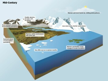 How the Arctic is expected to look in 30 years time, according to the SWIPA report. (Illustration: SWIPA report 2017)