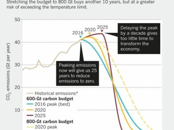 Peaking emission by 2020 allows more time to use up the remaining carbon budget, without breaching the temperature goals set in Paris in 2015. (Credit: Nature. Data: Stefan Rahmstorf/Global Carbon Project; http://go.nature.com/2RCPCRU)