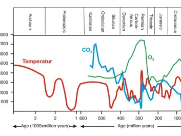 Estimated average global temperature changes (red curve), atmospheric concentration of CO2 (ppm: parts per million, blue curve), and oxygen (O2, green curve) in per cent throughout the past 3.9 billion years of Earth's history. Climate today is in fact colder than the average for much of Earth's history and the concentration of greenhouse gasses such as CO2 are correspondingly low. (Credit: Marit-Solveig Seidenkrantz)