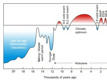 Climate change over the past 22,000 years. RoV: Roman warm period. MMK: Dark Ages Cold Period. MiV: Medieval Warm Period. LiT: Little Ice Age. (Illustration: Jesper Olsen).