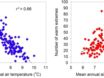 Correlation between the number of extreme cold (left, blue) and warm (right, red) days compared to the average temperature in degrees centigrade. (Graph: Author Provided)