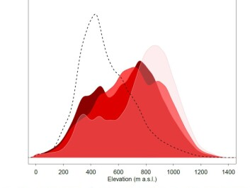 Frost and snow related land surface processes are shifting to higher elevations due to climate change. The dashed black line shows the current extent of the four studied processes in respect to elevation (m a.s.l. = meters above sea level), and the red shades depict the predicted change in distributions for three different climate change scenarios by 2070-2099. RCP2.6: drastic emissions cuts, RCP4.5: moderate emissions cuts, RCP8.5: business as usual with no cuts in emissions. (Graph: Author provided)