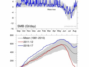 Daily (upper chart) and cumulative (lower) surface mass budget of the Greenland ice sheet, in billion tonnes per day, and billion tonnes, respectively. Blue lines show 2016-17 SMB year – note the large increase in SMB in October due to storm Nicole's visit to Greenland. The grey lines show the 1981-2010 average, and the red line in lower chart shows the record low SMB year of 2011-12. (Credit: DMI Polar Portal.)
