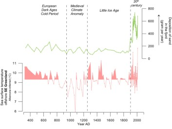 For long periods before and during the Little Ice age, the sea surface temperature was as high as the 20th century, due to the changes in atmospheric and oceanic circulation, some of these associated with solar activity. The markedly low annual deposition of iceberg rafted sediment in the fjord before the 20th Century is probably due to the past existence of a floating tongue of ice, where icebergs in the fjord were deprived of sediment as warm water melted the debris-rich underside of the floating ice tongue. (Graph: Modified from Andresen et al., 2017 / Author Provided)