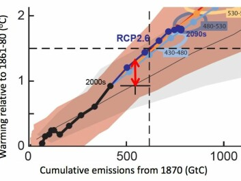 Central to the controversy is this graph from the new study, which reports a 0.3 degree centigrade offset (red arrow) between the average climate model run and observations of temperatures change according to cumulative carbon emissions. (Graph: Richard Millar (obtained from Carbonbrief.org))