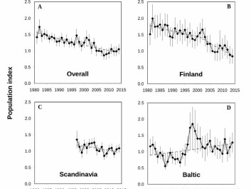 Declining populations of peatland birds were observed overall for all countries studied (A), with largest loses in Finland (B). Significant loses have occurred in Scandinavia (C). Increasing populations in Estonia has driven slight increases in populations in the Baltic countries. (Graph: Author Provided)