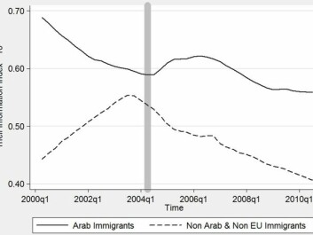 Change in integration (Theil Information Index) between 2000 and 2010 in Spain. The timing of the Madrid bombings is indicated by the vertical grey bar. (Graph: Edling et al. 2016)