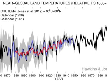"Climate scientists have since compared Callendar's original temperature data from his 1938 study (red) with modern climate data (black line). Callendar published a new dataset in 1961, shown in blue. Grey shading shows the 5-95% uncertainty ranges for the modern data. (Image: <a href=""https://www.climate-lab-book.ac.uk/2013/75-years-after-callendar/"" Target=""_blank"">Climate Lab Book</a> / <a href=""https://rmets.onlinelibrary.wiley.com/doi/pdf/10.1002/qj.2178"" Target=""_blank"">Hawkins & Jones, 2013</a>)"
