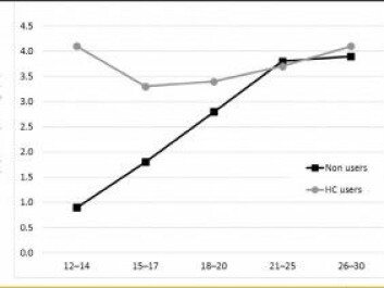 The gray line shows the proportion of women and girls who use hormonal-based contraception and who use psychotropic drugs. The black line shows individuals who do not use this type of contraception. The graph shows the difference is greatest among girls in the 12-14 year-old group. (Illustration: PLOS ONE)