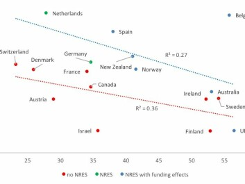 Efficiency (vertical axis) by share of project funding (horizontal axis). Data is plotted according to whether there is a National Research Evaluation System (NRES). Countries plotted in red have no NRES; blue countries have an NRES, and green have an NRES but it is not linked to funding. (Graph: Author Provided)