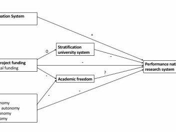 The relationships between university funding and scientific output. (Illustration: Author Provided)