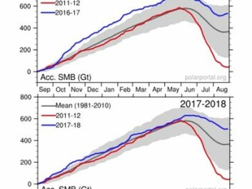 SMB through 2017-18 (top) and 2018-19 (bottom) shown as blue lines. Grey lines show the 1981-2010 average and red shows the record low of 2011-12. (Credit: DMI Polar Portal)