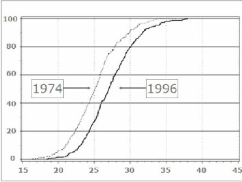 Results of obesity measurements taken in connection with the MONICA studies (Monitoring of Trends and Determinants in Cardio-vascular Disease) in Denmark. The X-axis (horizontal) shows body mass index (BMI), while the Y-axis shows the accumulated frequency.  Everybody studied is included at the top of the graph (100 percent on the Y-axis), while the average BMI is placed at 50 percent. The graph is steepest where the most people are represented, while it is flatter where the fewest people are represented. There are few very thin and few very fat people.  The measurements were taken in 1974 and 1996. Both fat and thin people had put on weight over the 22 years – and the increase was proportionately the same. (Graph: University of Copenhagen, T. Drivholm)