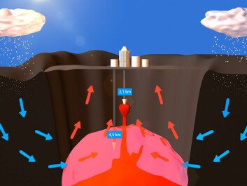 A simplified diagram of the Krafla Caldera, a collapsed depression in the terrain. IDDP-1 was originally designed to drill to a depth of 4.5 kilometres, down to the pink area where water becomes supercritical, neither water nor steam. Instead the drilling was halted at around two kilometres down because drillers hit a pocket of magma, liquid rock. (Figure: Per Byhring, forskning.no)