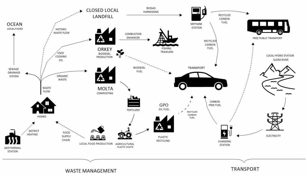 "The circle of energy, waste and transport in Akureyri. (Illustration: <a href=""https://www.mdpi.com/2071-1050/11/7/2014"" target=""_Blank"">Rakel Kristjansdottir & Henner Busch</a>)"