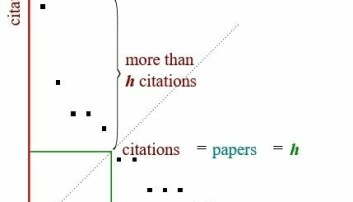 The figure shows the H-intersection where the number of publications matches the number of citations.