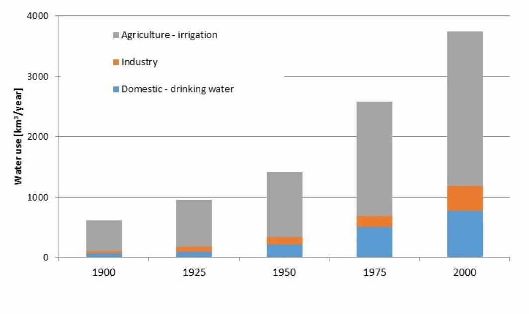 Graph 2. The development of global water consumption divided by sectors.