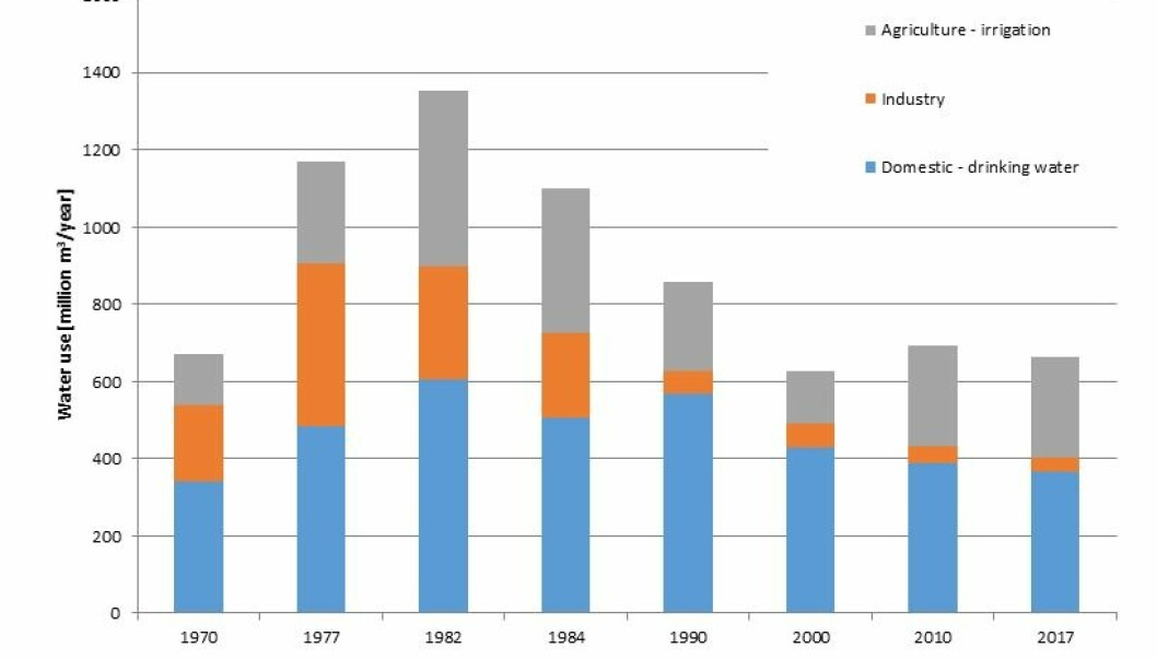 Graph 3. The development of water consumption in Denmark.