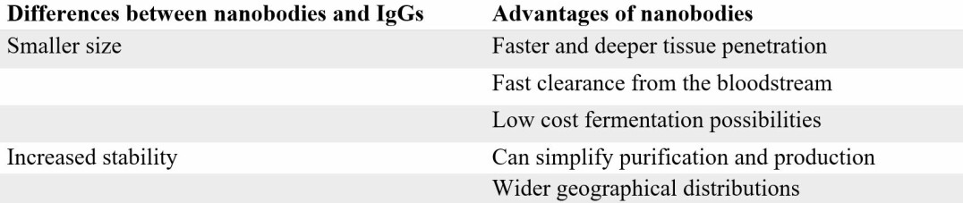 Table 1. The differences to IgG antibodies provide nanobodies with several key advantages.