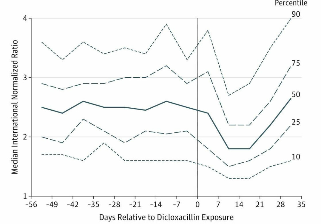 By day 0 patients on the X axis, people fill their prescription for dicloxacillin. The INR-values drop the next 20 days before rising to the previous level.