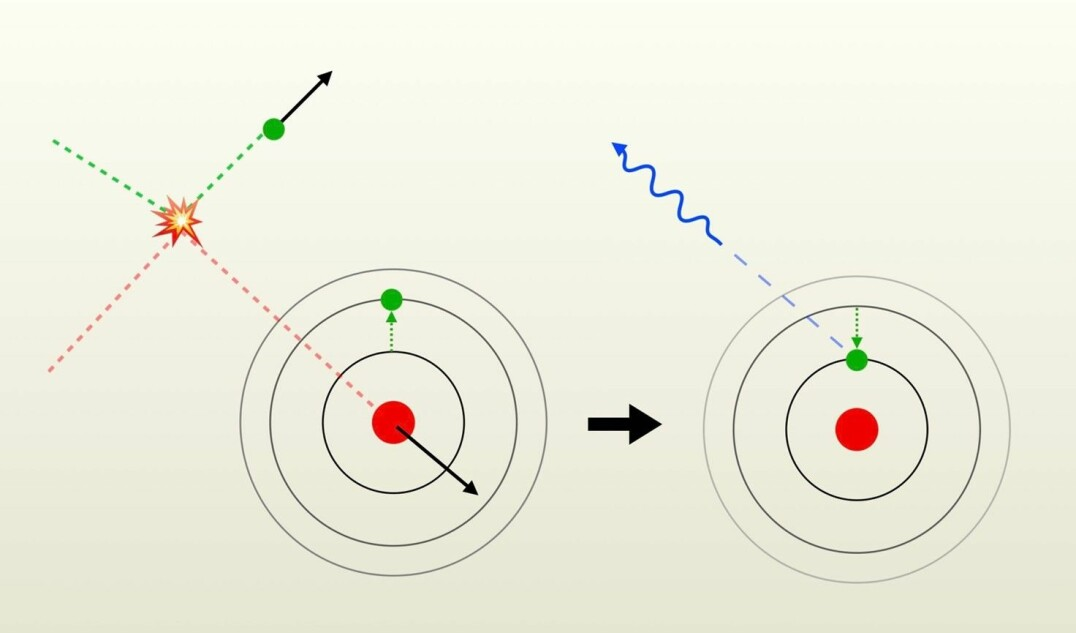 Cooling: Hot gas implies fast particles. A fast atom and a fast electron collide (left). Part of their kinetic energy goes into exciting an electron in the atom. The two particles therefore leave the crime scene at a lower speed, and have thus cooled to a lower temperature. Shortly afterwards, the electron decays spontaneously and the excess energy leaves the atom as a photon that can escape (right). Click here to see an animated version.
